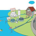 cycle de l'eau antropique